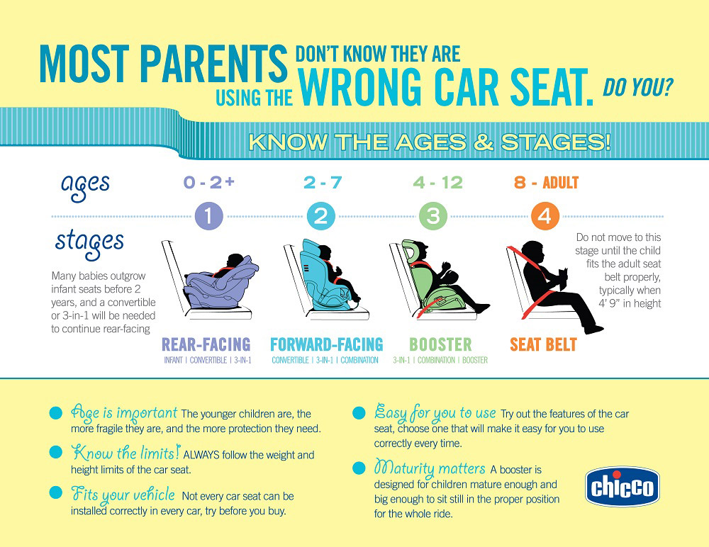 Chicco car seat safety infographic for Chicco NextFit ix Giveaway | www.sahmplus.com