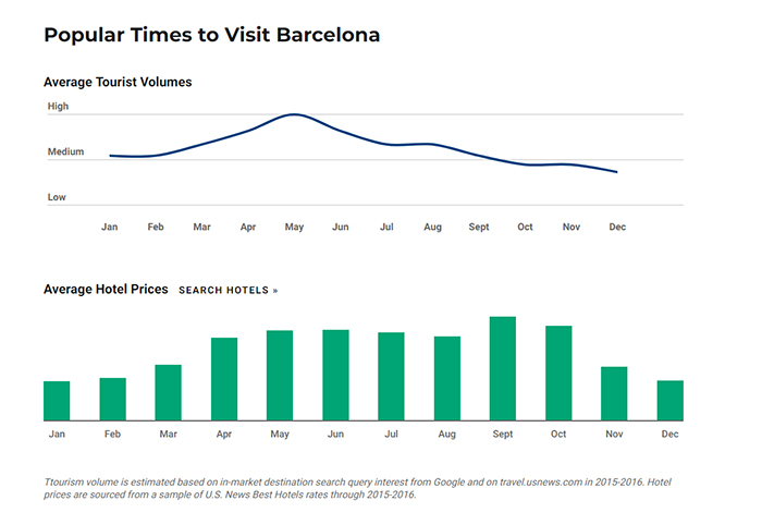 Tourist visiting stats and hotel price comparisons for Barcelona, to determine best time to visit